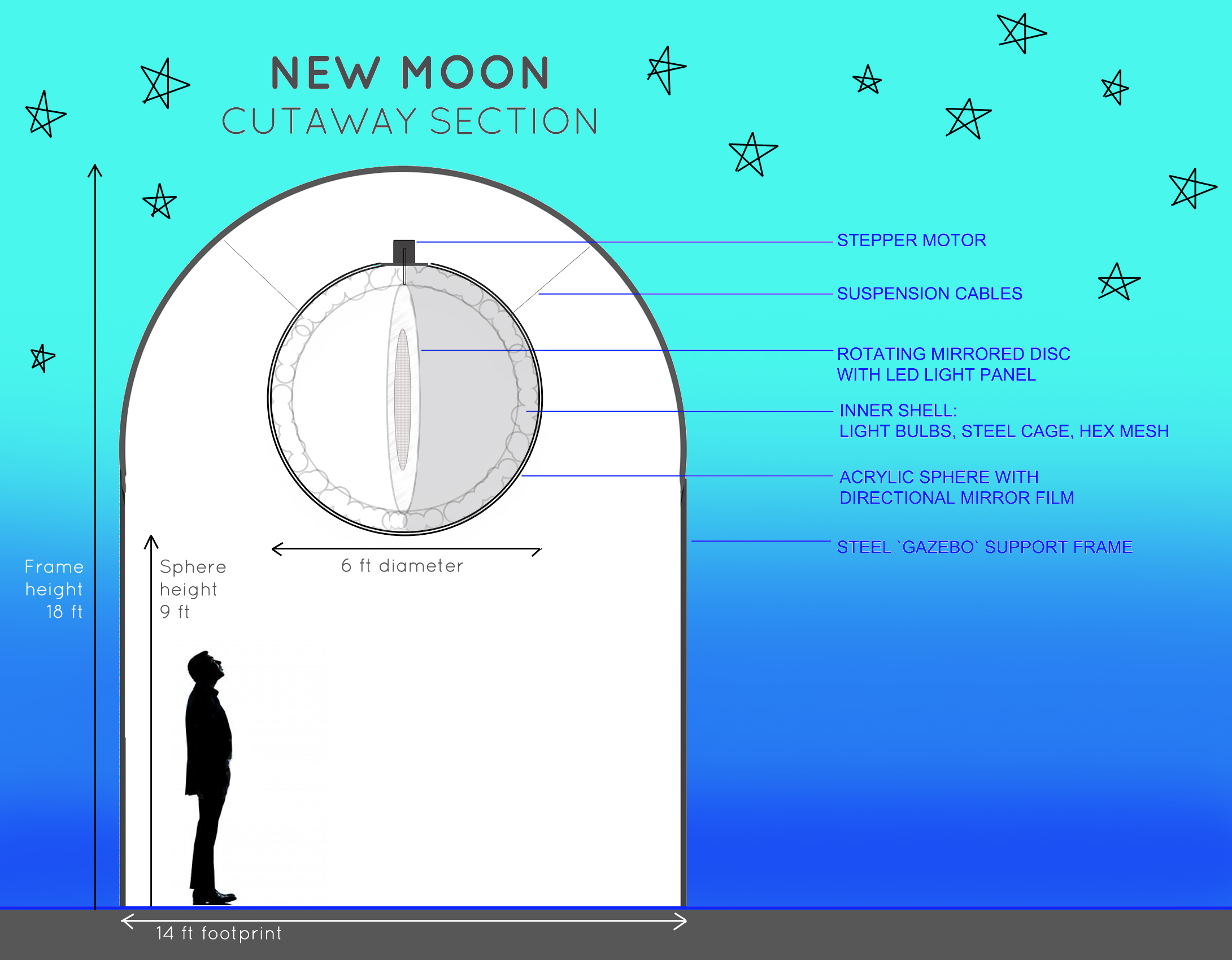 New Moon Diagram New moon is about change,
